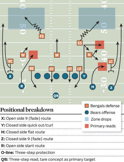 chi-positional-breakdown-20130907
