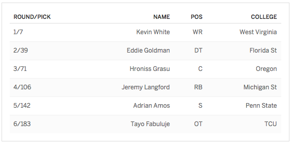 Bears 2015 Draft