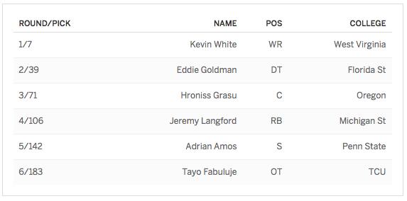 Bears 2015 Draft